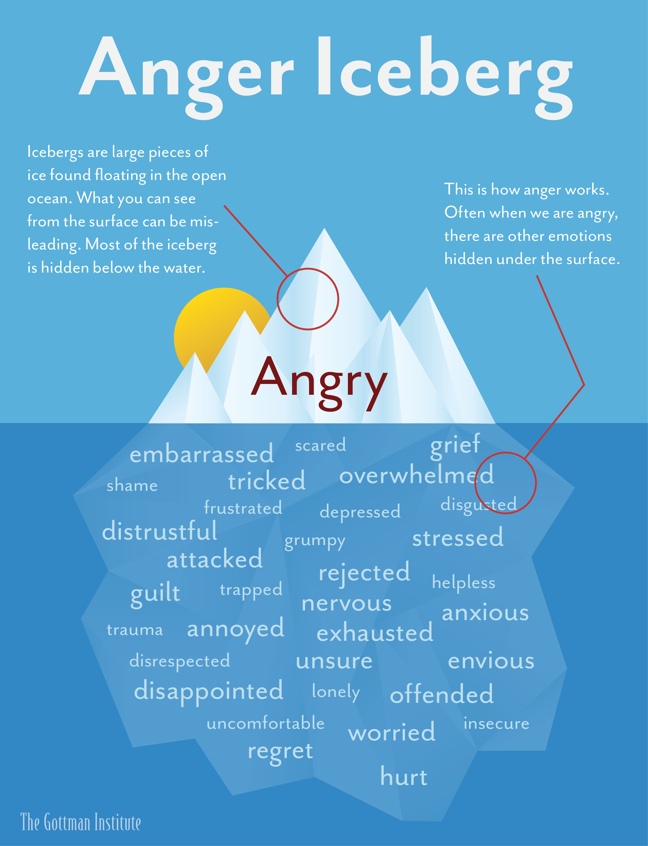 The Anger Iceberg (Small Version)