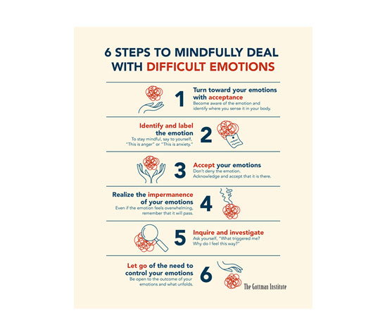 6-Steps-to-Mindfully-deal-with-difficult-Emotions-Web