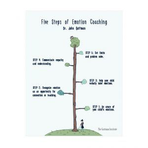 [IMAGE] The Five Steps of Emotion Coaching with a tree illustration. Each branch up the tree contains a step.