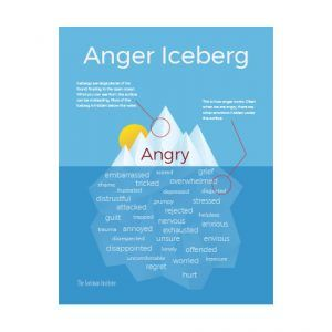 The Anger Iceberg Product Image